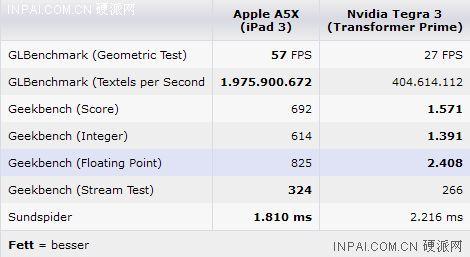 苹果新iPad 3 A5X性能对决Nvidia Tegra 3