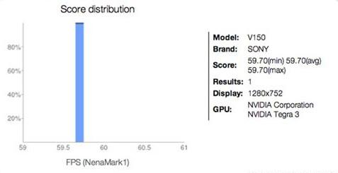 Tegra 3+安卓4.0 索尼新平板电脑成绩曝光