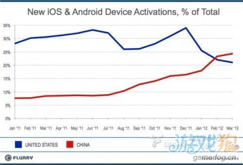 调查报告:iOS和Android设备激活量中国首超美国