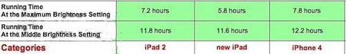 新iPad 3同样亮度下使用时间比前代少20%