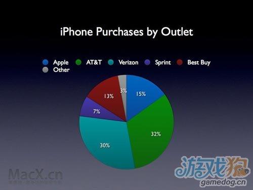 人们更喜欢去实体店购买iPhone 而不是网购