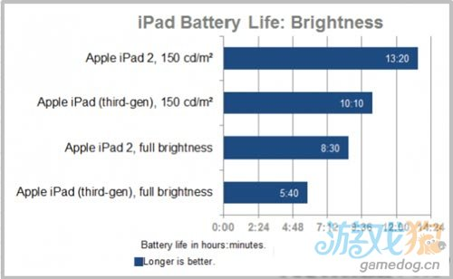 PCWorld:苹果新iPad3电池寿命不如iPad 2