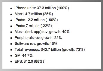 苹果 2012 年一季度将卖出 1340 万台iPad