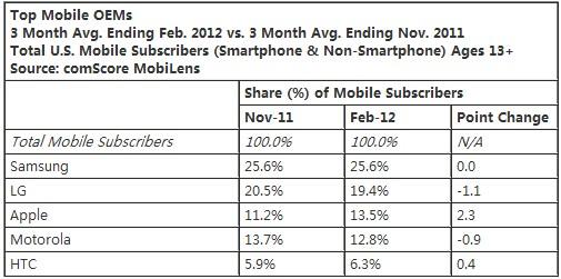 comScore:Android系统占据50%美国市场 iOS占1/3