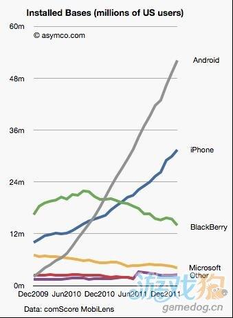 数据显示美国一半的iPhone是用户重复购买