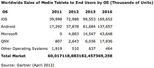 """2012年平板电脑市场仍是苹果iPad""""一家独秀"""""""