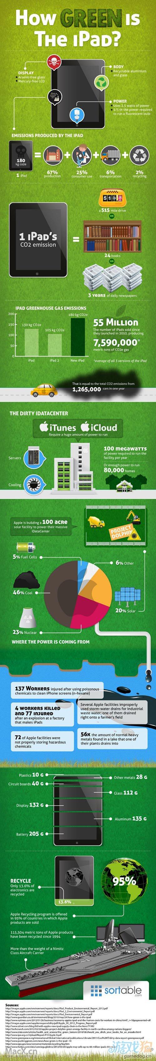 图表展示iPad如何影响我们地球与环境
