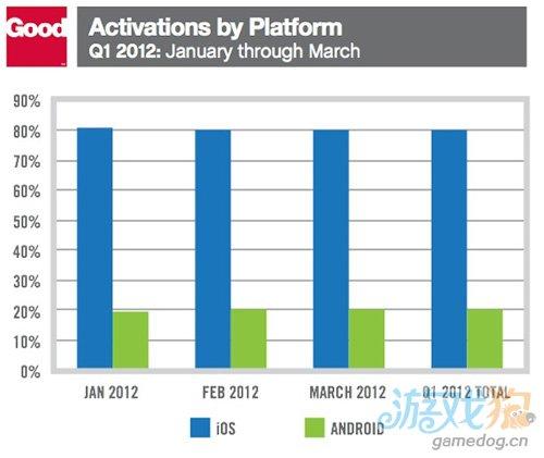 iPad第一季度占据企业平板电脑市场97.3%份额