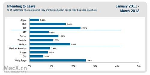 苹果电话售后服务投诉率远低于HP和Dell