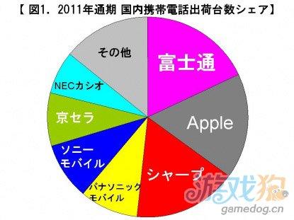 去年苹果在日销量725万部 成第一大智能手机商