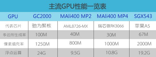 GC2000超强四核 驰为四核平板系列GPU曝光