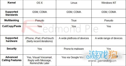 iOS 6、Android 4.1、Windows Phone 8的终极比较2