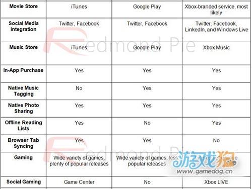 iOS 6、Android 4.1、Windows Phone 8的终极比较3