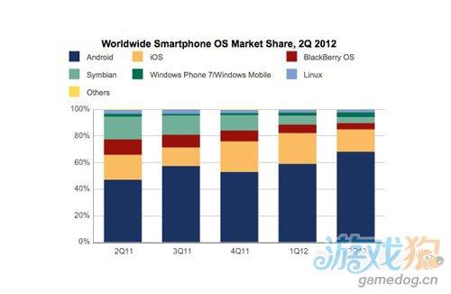 IDC:第二季度Android与iOS智能机份额达85%1