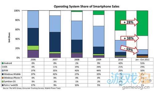 Android 持續領導美國市場佔有率iOS成長趨勢漸緩1