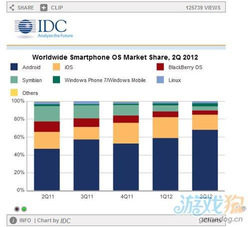 IDC:Q2全球智能机出货1.54亿台 安卓成老大 2