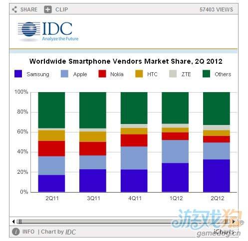 IDC:Q2全球智能机出货1.54亿台 安卓成老大 1