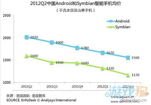 易观:2012Q2中国智能手机市场Android已占82.8%图2