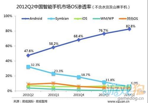易观:2012Q2中国智能手机市场Android已占82.8%图1