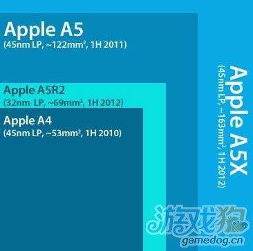iPad3升级版势在必行将可能迎来5项重大改进1