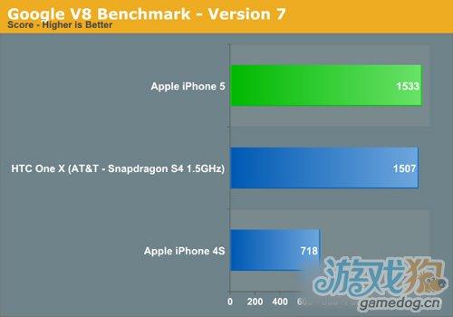 再一次秒杀一切 苹果A6性能测试