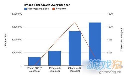 外媒iPhone 5的销量令人 非常失望