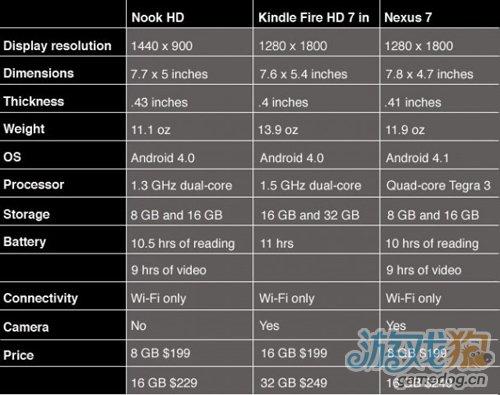 Kindle New iPad NOOK两款产品横向比较