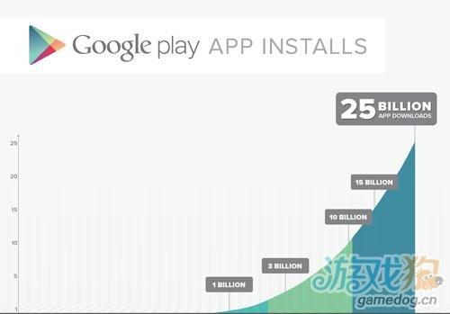 谷歌日前宣布 Google Play的应用下载超过250亿次1