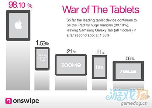 报告称iPad以98%的市场份额霸占平板电脑网络流量1
