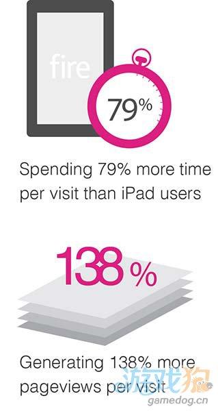 报告称iPad以98%的市场份额霸占平板电脑网络流量2