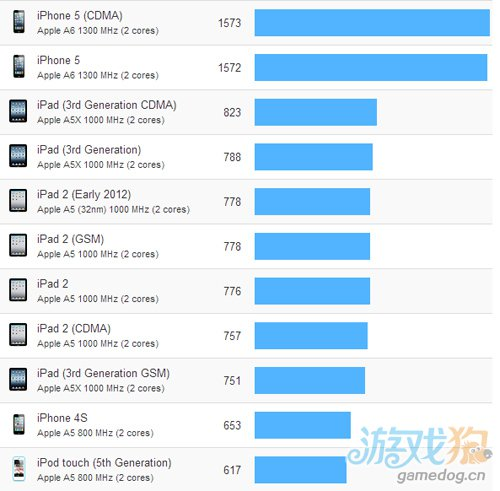iPhone到iPhone 5所有iOS设备跑分比较