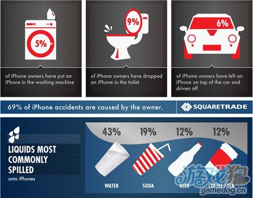 调查发现损坏iPhone最多的地方是厨房