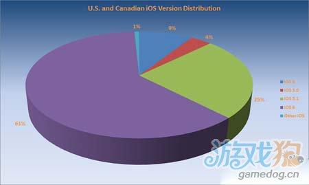 iOS 6发布仅一个月 用户升级率已经超过60%图2