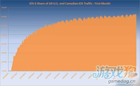 iOS 6发布仅一个月 用户升级率已经超过60%图1