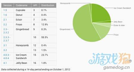 iOS 6发布仅一个月 用户升级率已经超过60%图3