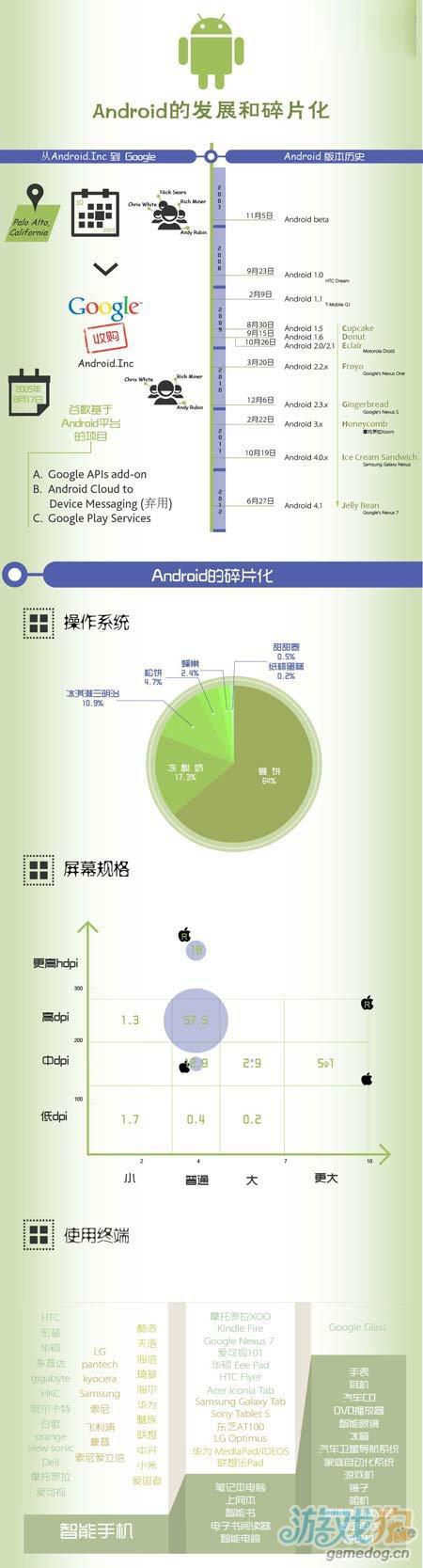 Android移动设备操作系统的各种发展和碎片化整理1