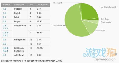 iOS 6发布仅一个月 用户升级率超过60%