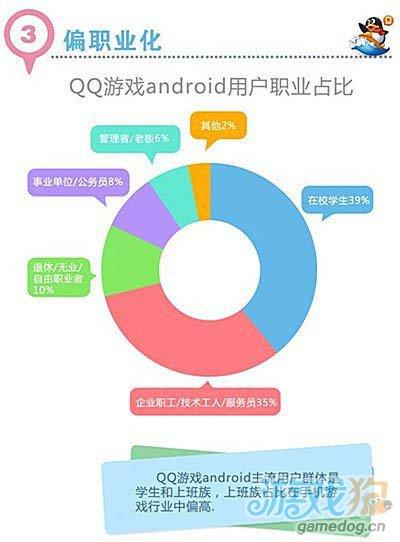 腾讯无线平台发布:手机游戏开发必备干货之用户篇3