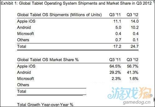 iPad压力初现数据Android平板紧追iPad