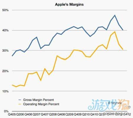 数据分析:iPhone与苹果公司的营利模式关系1