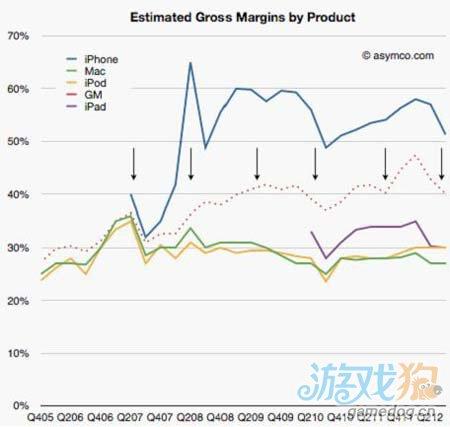 数据分析:iPhone与苹果公司的营利模式关系2