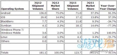 IDC报告显示 第三季度Android全球市场份额达75%