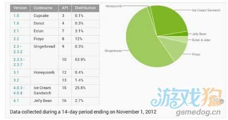 谷歌公布各版本Android的市场份额 2.3占半壁江山1
