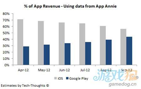 开发者在Android平台收入逼近iOS 差距正迅速缩小1