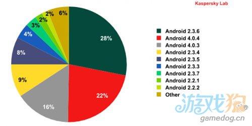 Android 2.3仍就是大多数恶意软件的首选攻击目标