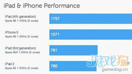外媒测试称iPad 4处理器速度是iPad 3的两倍1