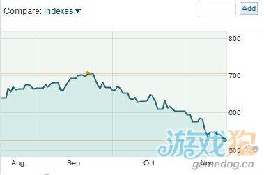 苹果股价两月累计跌25% 市值跌破5000亿大关