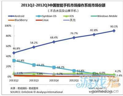 Android系统霸占90%中国智能手机市场的最大份额1
