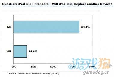 调查称iPad mini会造成影响对iPad影响很小1
