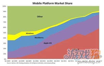 苹果将沦为小众化:市场正不断遭到蚕食或被边缘化1